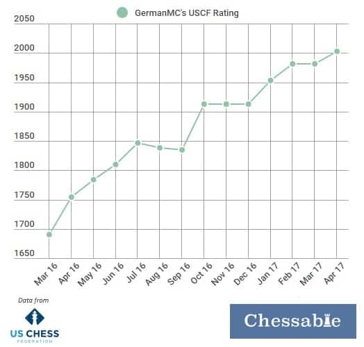 How to improve at chess? GermanMC has gained 300 USCF points in one year.