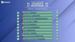 Steinitz Memorial Open Standings