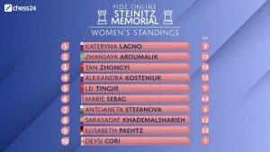 Steinitz Memorial Women's Standings
