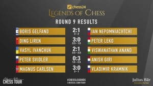 chess24 Legends of Chess Round 9 Results