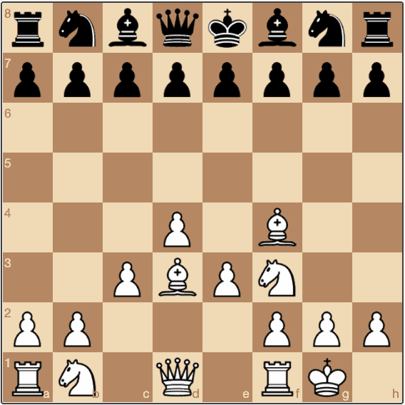 A typical setup for White in the London System