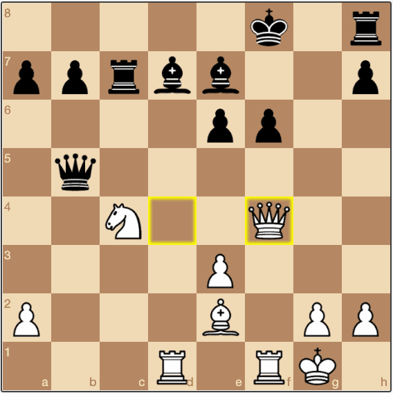 The f file is now semi open and the pawn on f6 is pinned.